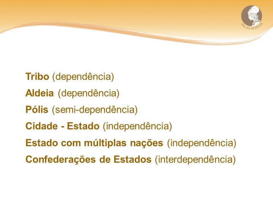 Tribo (dependência) Aldeia (dependência) Pólis (semi-dependência) Cidade - Estado (independência) Estado com múltiplas nações (independência) Confederações de Estados (interdependência)