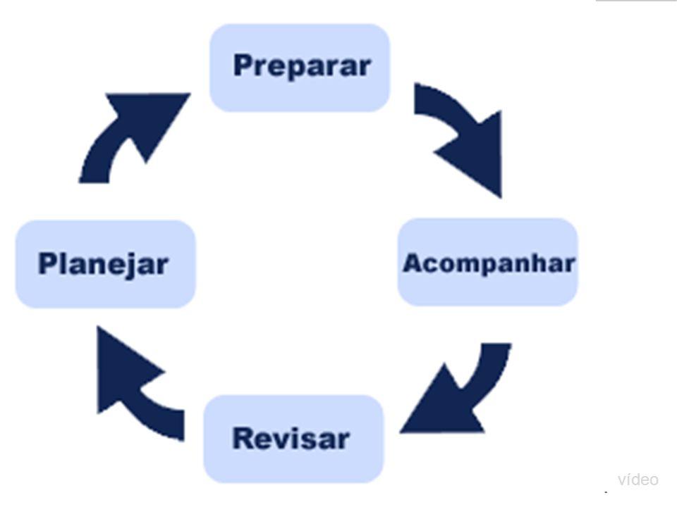 Planejamento pedagógico Conhecimento do aluno – Origem familiar – Interesses – O que ele já sabe e que está por aprender- ZDP – Como o aluno aprende C