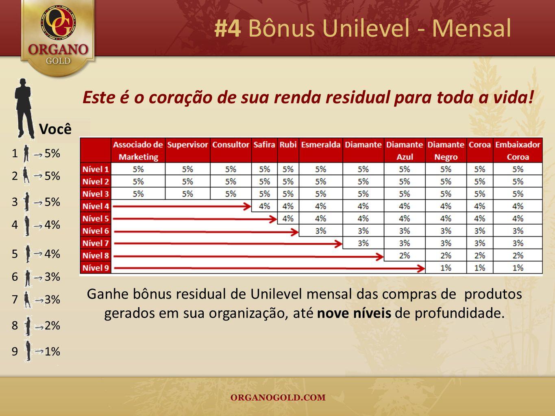 #4 Bônus Unilevel - Mensal Este é o coração de sua renda residual para toda a vida! 1 5% 2 5% 3 5% 4 4% 5 4% 6 3% 7 3% 8 2% 9 1% Você Ganhe bônus resi