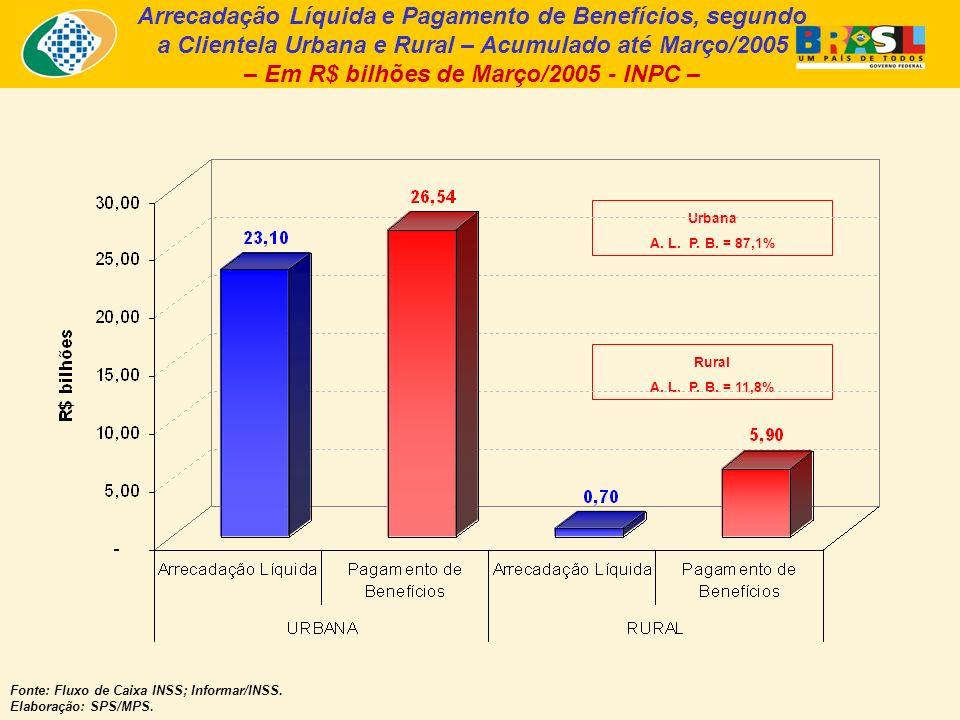 Arrecadação Líquida e Pagamento de Benefícios, segundo a Clientela Urbana e Rural – Acumulado até Março/2005 – Em R$ bilhões de Março/2005 - INPC – Fonte: Fluxo de Caixa INSS; Informar/INSS.