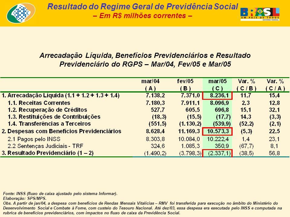 Arrecadação Líquida, Benefícios Previdenciários e Resultado Previdenciário do RGPS – Mar/04, Fev/05 e Mar/05 Fonte: INSS (fluxo de caixa ajustado pelo sistema Informar).