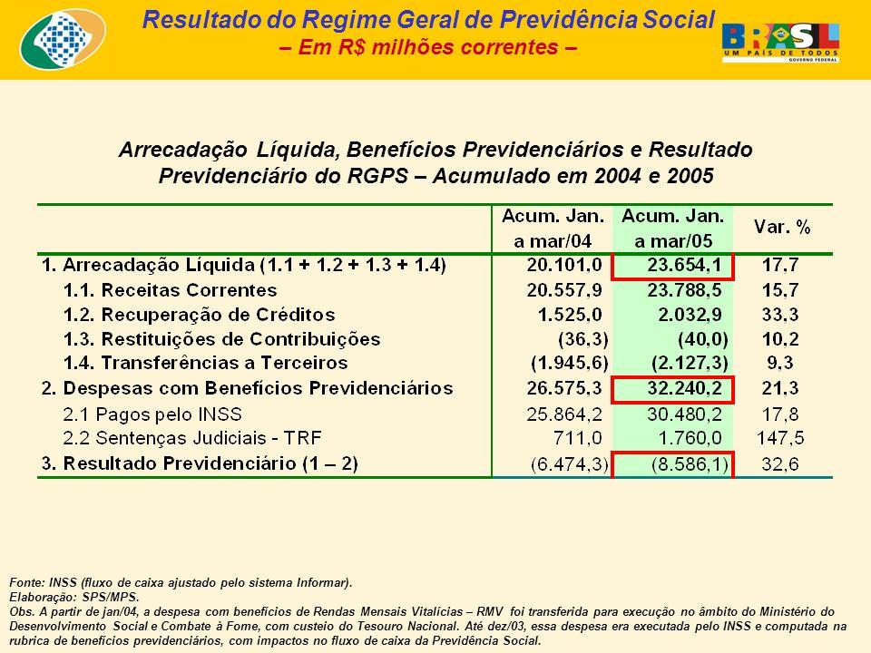 Arrecadação Líquida, Benefícios Previdenciários e Resultado Previdenciário do RGPS – Acumulado em 2004 e 2005 Fonte: INSS (fluxo de caixa ajustado pelo sistema Informar).