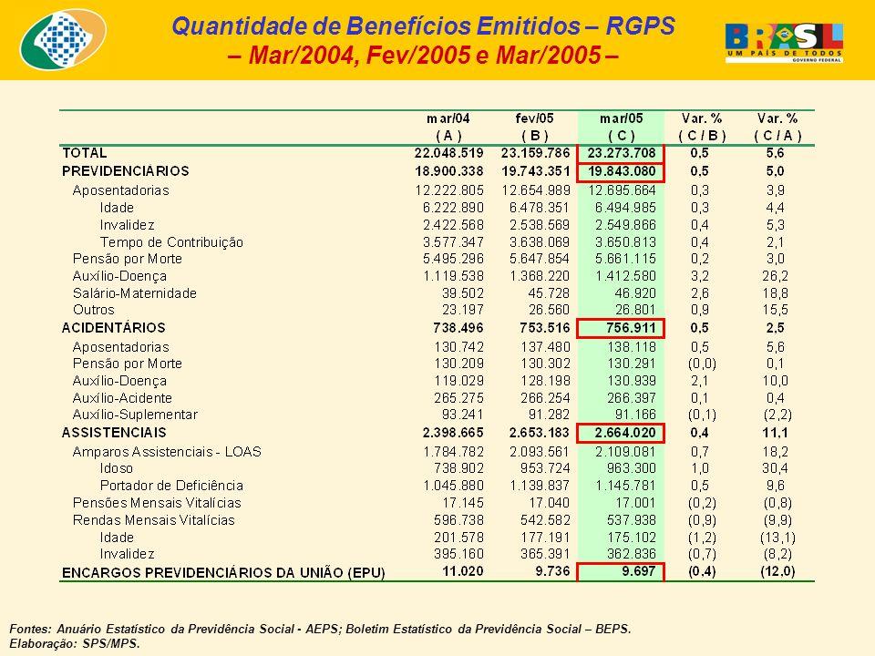 Quantidade de Benefícios Emitidos – RGPS – Mar/2004, Fev/2005 e Mar/2005 – Fontes: Anuário Estatístico da Previdência Social - AEPS; Boletim Estatístico da Previdência Social – BEPS.