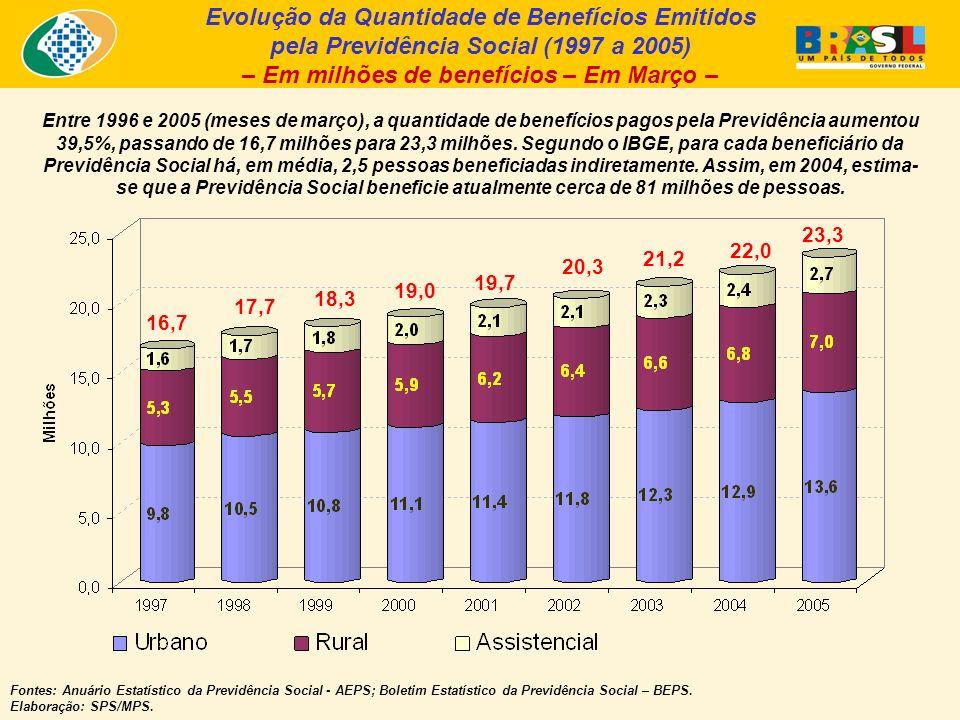Evolução da Quantidade de Benefícios Emitidos pela Previdência Social (1997 a 2005) – Em milhões de benefícios – Em Março – Fontes: Anuário Estatístico da Previdência Social - AEPS; Boletim Estatístico da Previdência Social – BEPS.
