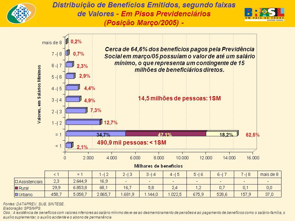 Distribuição de Benefícios Emitidos, segundo faixas de Valores - Em Pisos Previdenciários (Posição Março/2005) - Fontes: DATAPREV, SUB, SINTESE.