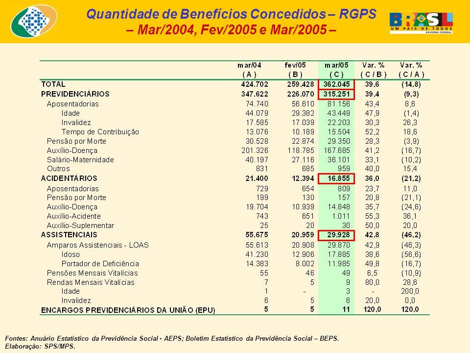Quantidade de Benefícios Concedidos – RGPS – Mar/2004, Fev/2005 e Mar/2005 – Fontes: Anuário Estatístico da Previdência Social - AEPS; Boletim Estatístico da Previdência Social – BEPS.