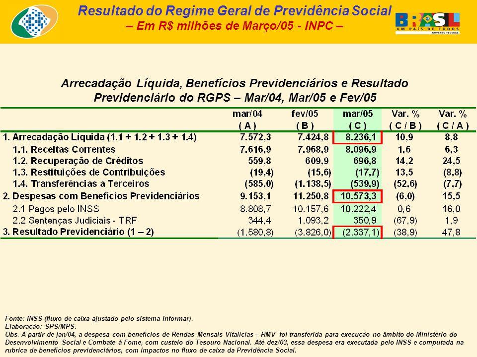 Arrecadação Líquida, Benefícios Previdenciários e Resultado Previdenciário do RGPS – Mar/04, Mar/05 e Fev/05 Fonte: INSS (fluxo de caixa ajustado pelo sistema Informar).