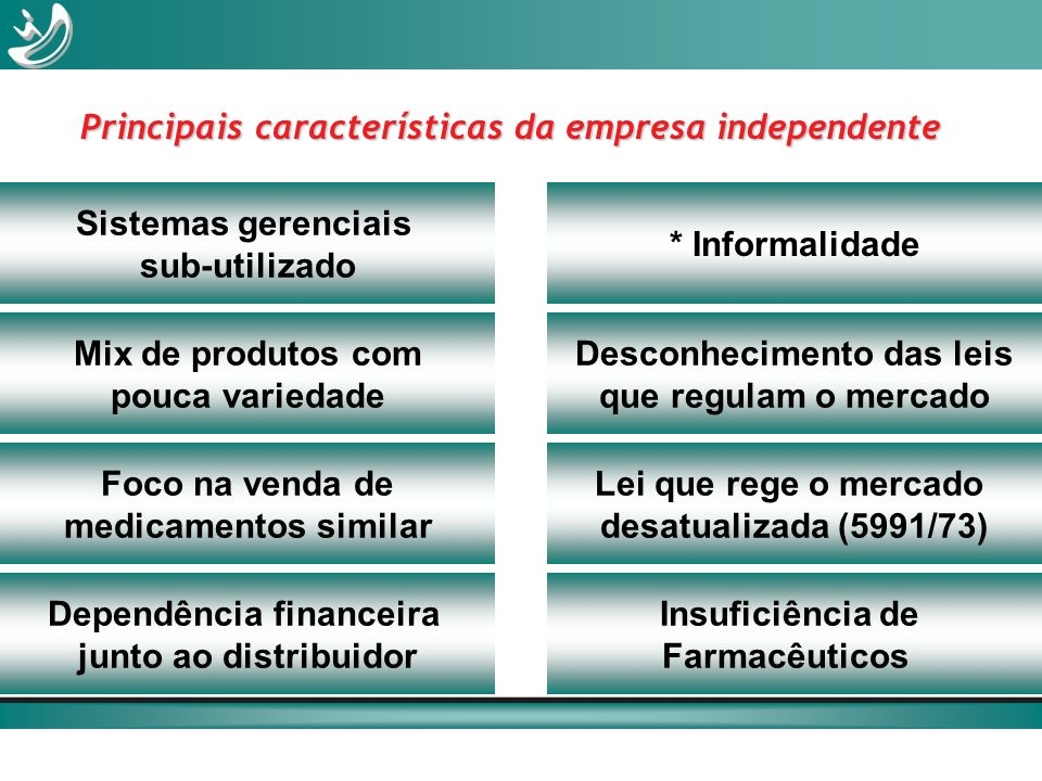 Sistemas gerenciais sub-utilizado Principais características da empresa independente Mix de produtos com pouca variedade Foco na venda de medicamentos