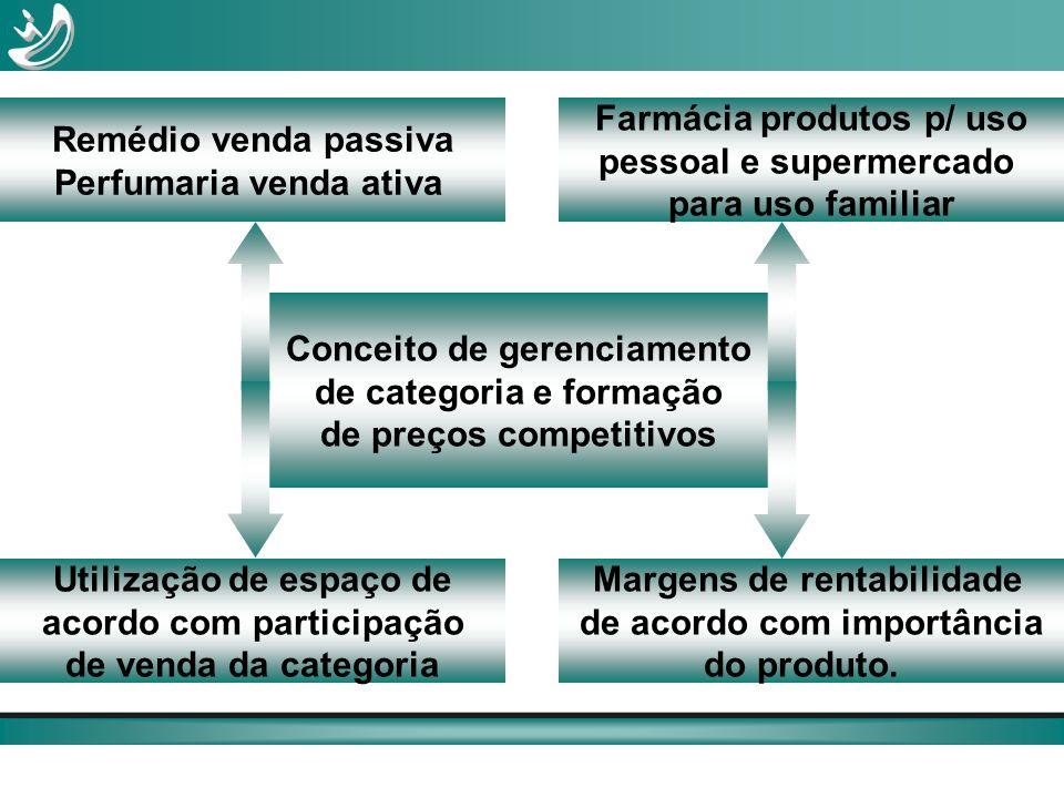 Conceito de gerenciamento de categoria e formação de preços competitivos Utilização de espaço de acordo com participação de venda da categoria Farmáci