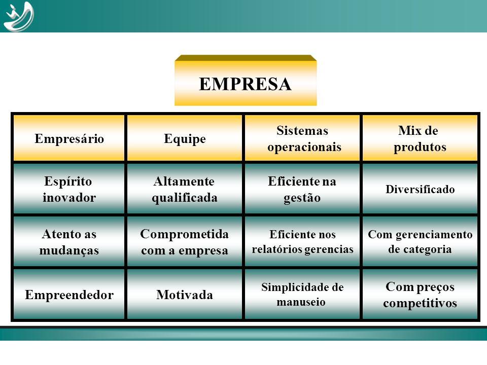EMPRESA EmpresárioEquipe Sistemas operacionais Mix de produtos Espírito inovador Altamente qualificada Eficiente na gestão Diversificado Atento as mud