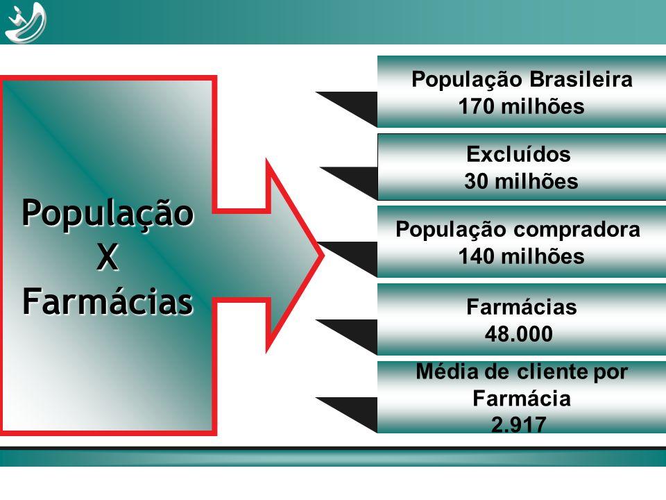 População Brasileira 170 milhões Excluídos 30 milhões População compradora 140 milhões Farmácias 48.000 Média de cliente por Farmácia 2.917 PopulaçãoX