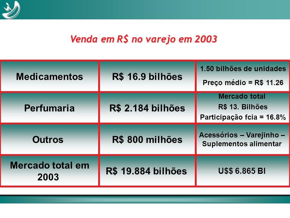 MedicamentosR$ 16.9 bilhões 1.50 bilhões de unidades Preço médio = R$ 11.26 PerfumariaR$ 2.184 bilhões Mercado total R$ 13. Bilhões Participação fcia