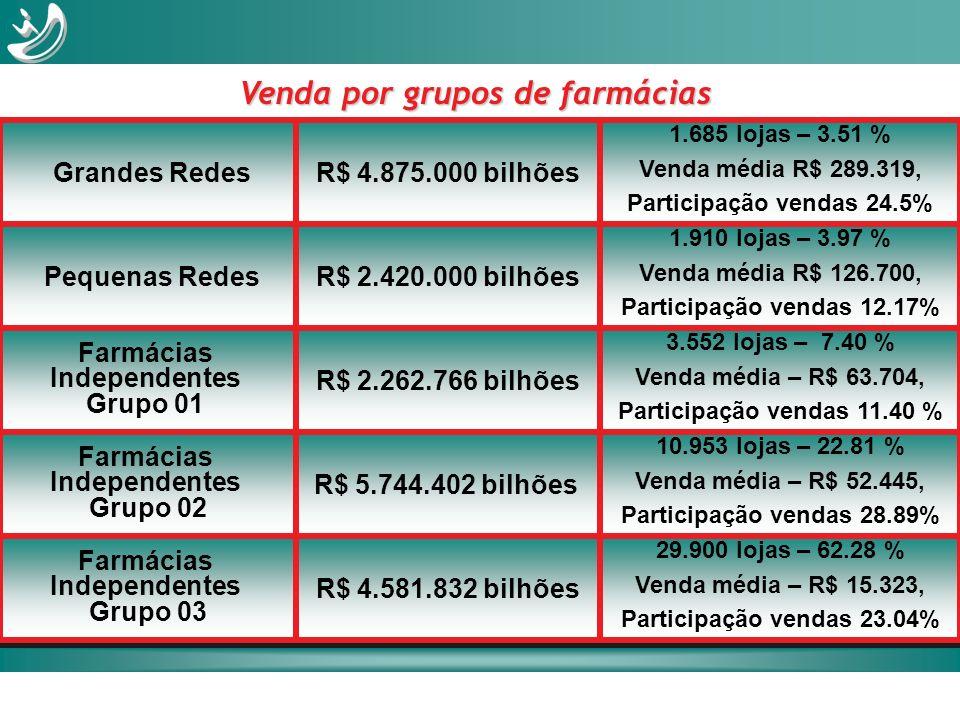 Grandes RedesR$ 4.875.000 bilhões 1.685 lojas – 3.51 % Venda média R$ 289.319, Participação vendas 24.5% Farmácias Independentes Grupo 01 R$ 2.262.766