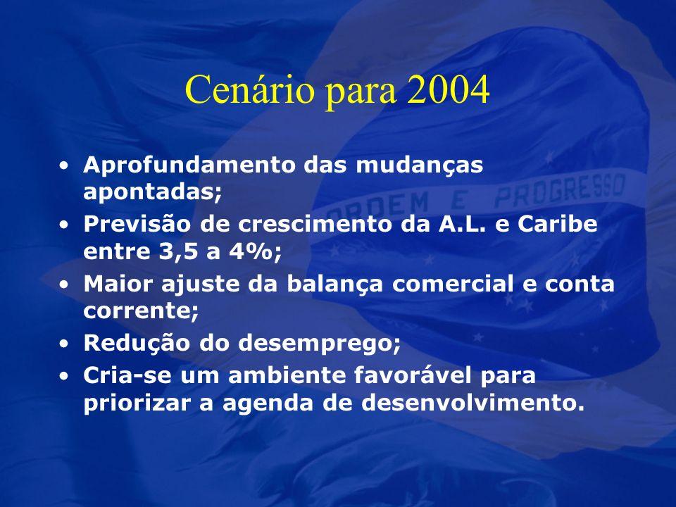 Cenário para 2004 Aprofundamento das mudanças apontadas; Previsão de crescimento da A.L. e Caribe entre 3,5 a 4%; Maior ajuste da balança comercial e