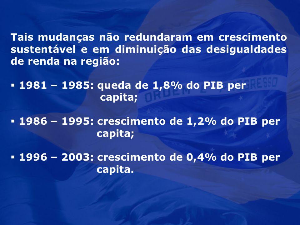 Tais mudanças não redundaram em crescimento sustentável e em diminuição das desigualdades de renda na região: 1981 – 1985: queda de 1,8% do PIB per ca