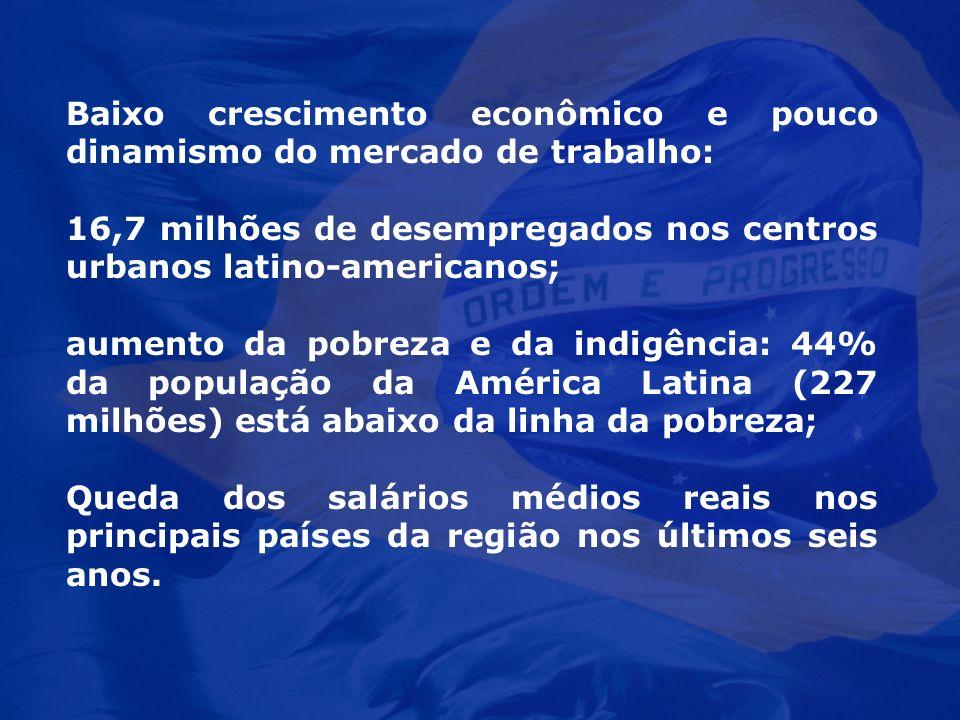 Baixo crescimento econômico e pouco dinamismo do mercado de trabalho: 16,7 milhões de desempregados nos centros urbanos latino-americanos; aumento da