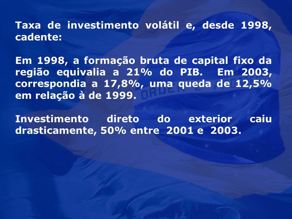 Taxa de investimento volátil e, desde 1998, cadente: Em 1998, a formação bruta de capital fixo da região equivalia a 21% do PIB. Em 2003, correspondia