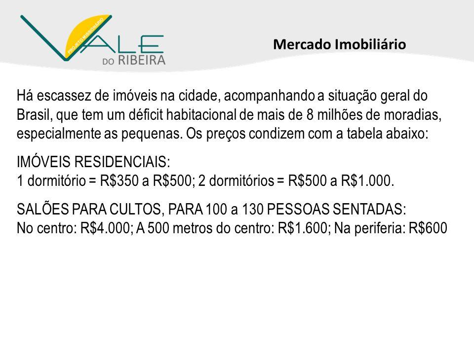 Mercado Imobiliário Há escassez de imóveis na cidade, acompanhando a situação geral do Brasil, que tem um déficit habitacional de mais de 8 milhões de