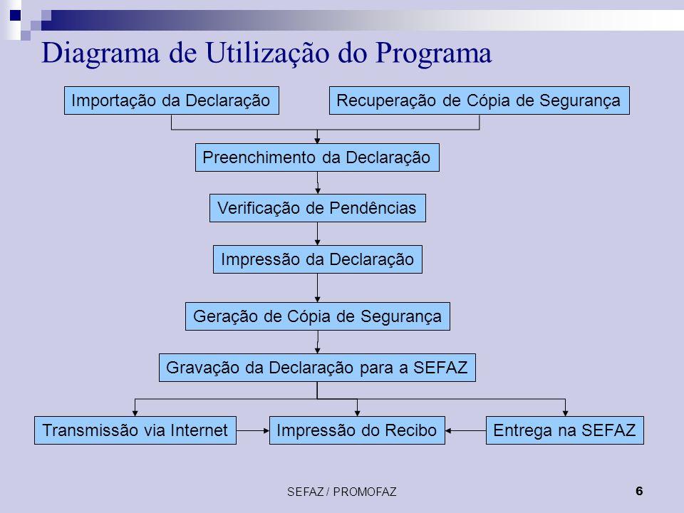 SEFAZ / PROMOFAZ6 Diagrama de Utilização do Programa Importação da DeclaraçãoRecuperação de Cópia de Segurança Preenchimento da Declaração Verificação