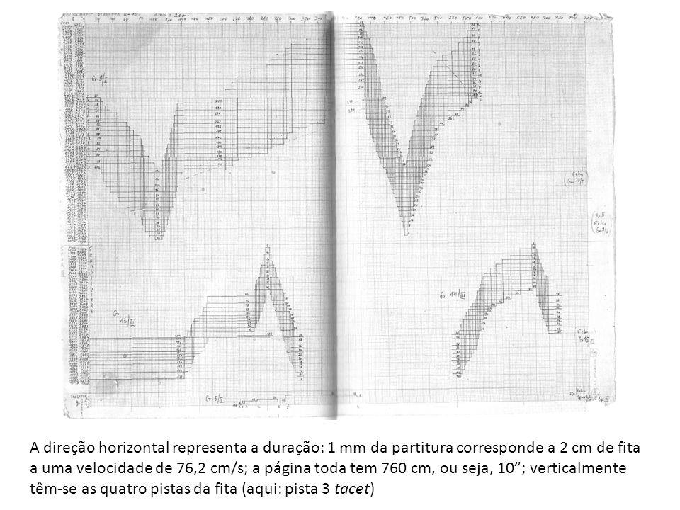 A direção horizontal representa a duração: 1 mm da partitura corresponde a 2 cm de fita a uma velocidade de 76,2 cm/s; a página toda tem 760 cm, ou se