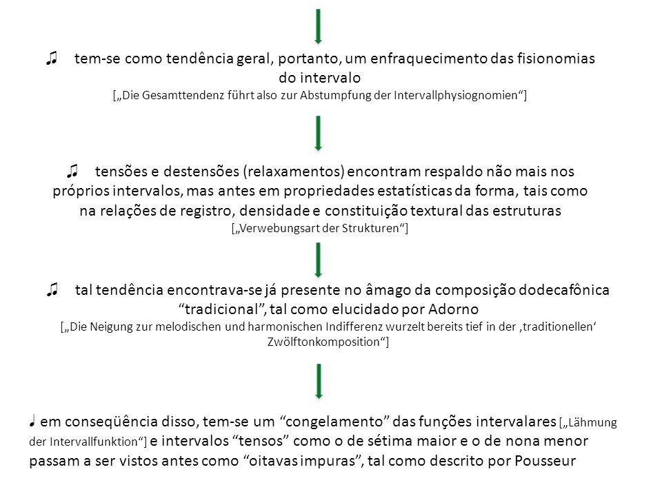 em seguida, evocando obras tais como o segundo ciclo dos Klavierstücke (V a X) de Stockhausen, as peças para piano de Pousseur e o quinteto de sopros de Koenig, aponta para a possibilidade de uma pregnância estatística de determinados intervalos, sem que os mesmos impliquem uma escrita regressiva: Os intervalos não são [por isso] hierarquizados, distanciam-se de toda função tonalizante e são antes tratados como características grupais, assim como densidades e tipos de movimentos [Die Intervalle werden nicht hierarchisiert, bleiben bar jeder tonalen Funktionalität und werden als Gruppenmerkmale behandelt, ähnlich den Dichten und Bewegungstypen] pp.