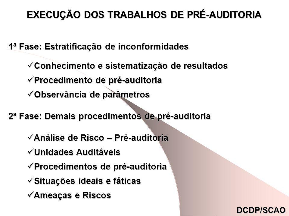 DCDP/SCAO EXECUÇÃO DOS TRABALHOS DE PRÉ-AUDITORIA 1ª Fase: Estratificação de inconformidades 2ª Fase: Demais procedimentos de pré-auditoria Conhecimento e sistematização de resultados Conhecimento e sistematização de resultados Procedimento de pré-auditoria Procedimento de pré-auditoria Observância de parâmetros Observância de parâmetros Análise de Risco – Pré-auditoria Análise de Risco – Pré-auditoria Unidades Auditáveis Unidades Auditáveis Procedimentos de pré-auditoria Procedimentos de pré-auditoria Situações ideais e fáticas Situações ideais e fáticas Ameaças e Riscos Ameaças e Riscos