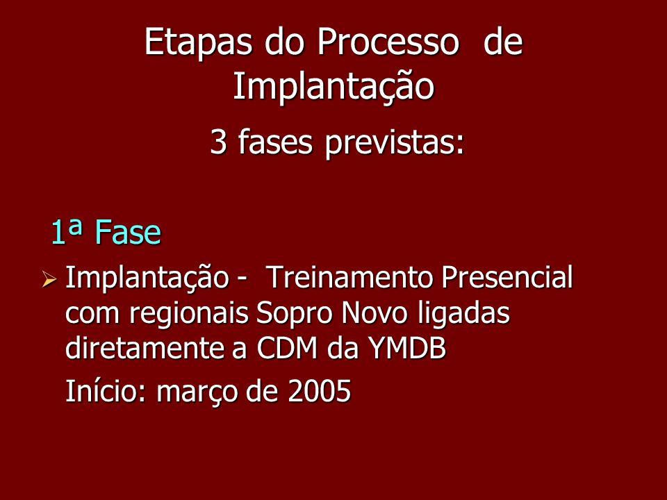 Etapas do Processo de Implantação 3 fases previstas: 3 fases previstas: 1ª Fase 1ª Fase Implantação - Treinamento Presencial com regionais Sopro Novo