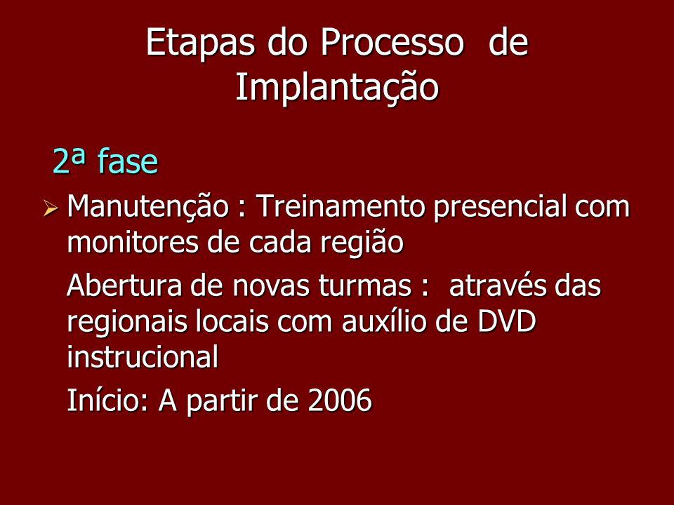 Etapas do Processo de Implantação 2ª fase 2ª fase Manutenção : Treinamento presencial com monitores de cada região Manutenção : Treinamento presencial
