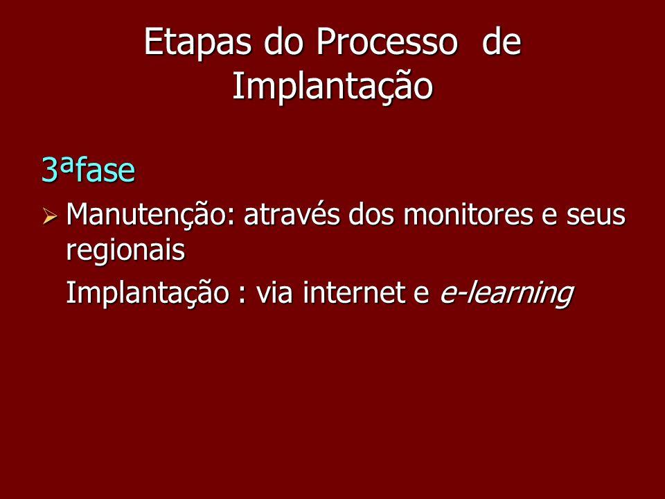 Etapas do Processo de Implantação 3ªfase Manutenção: através dos monitores e seus regionais Manutenção: através dos monitores e seus regionais Implant