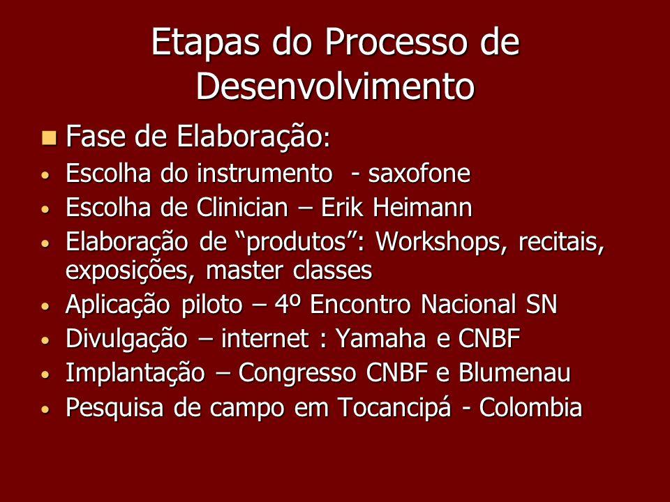 Etapas do Processo de Desenvolvimento Fase de Elaboração : Fase de Elaboração : Escolha do instrumento - saxofone Escolha do instrumento - saxofone Es