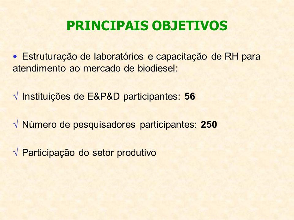 Estruturação de laboratórios e capacitação de RH para atendimento ao mercado de biodiesel: Instituições de E&P&D participantes: 56 Número de pesquisad