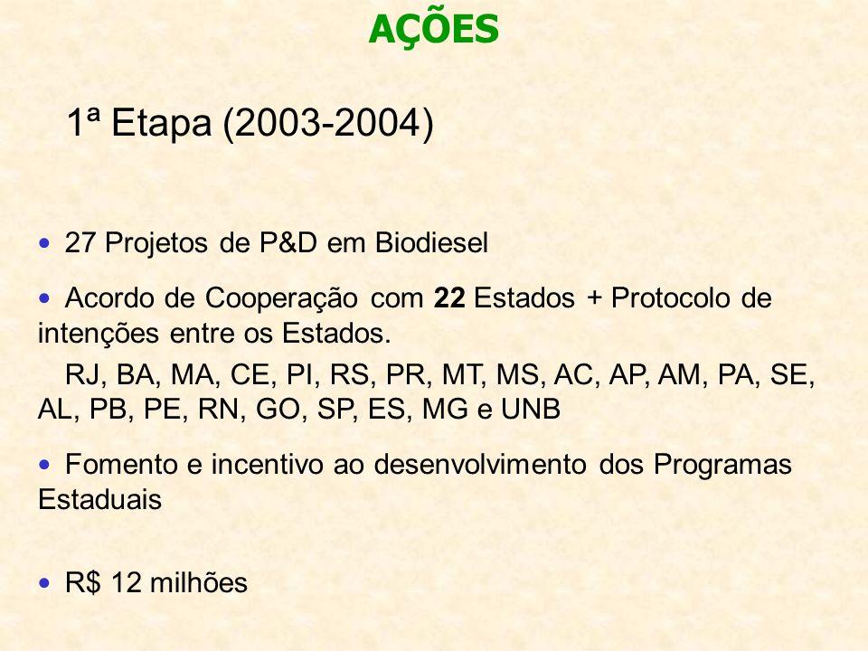 1ª Etapa (2003-2004) 27 Projetos de P&D em Biodiesel Acordo de Cooperação com 22 Estados + Protocolo de intenções entre os Estados. RJ, BA, MA, CE, PI