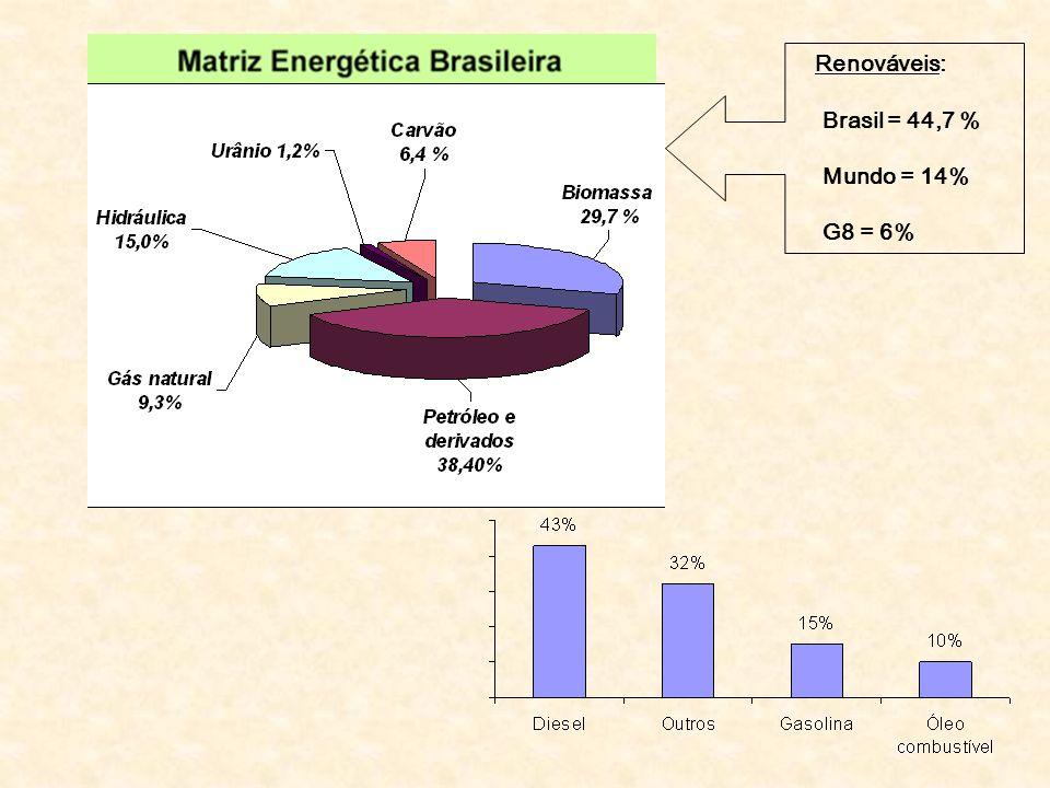 Renováveis: Brasil = 44,7 % Mundo = 14% G8 = 6%