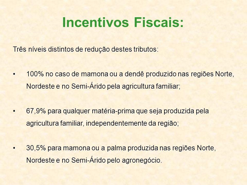 Três níveis distintos de redução destes tributos: 100% no caso de mamona ou a dendê produzido nas regiões Norte, Nordeste e no Semi-Árido pela agricul