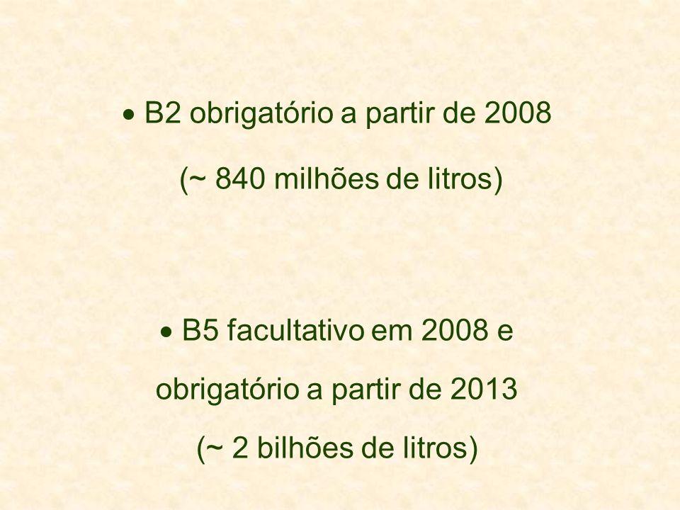 B2 obrigatório a partir de 2008 (~ 840 milhões de litros) B5 facultativo em 2008 e obrigatório a partir de 2013 (~ 2 bilhões de litros)