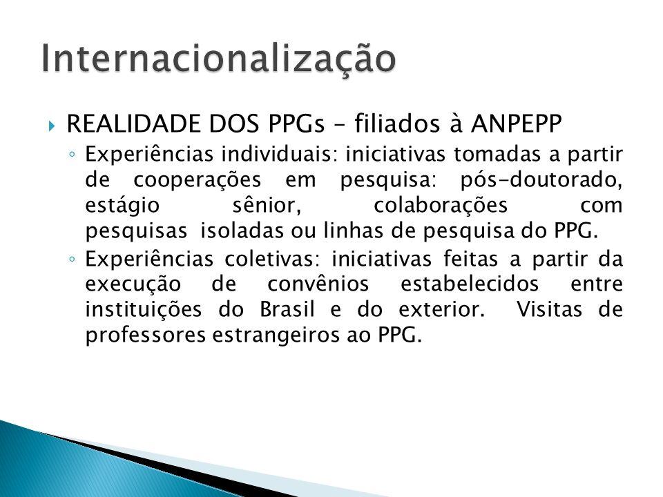 REALIDADE DOS PPGs – filiados à ANPEPP Experiências individuais: iniciativas tomadas a partir de cooperações em pesquisa: pós-doutorado, estágio sênior, colaborações com pesquisas isoladas ou linhas de pesquisa do PPG.