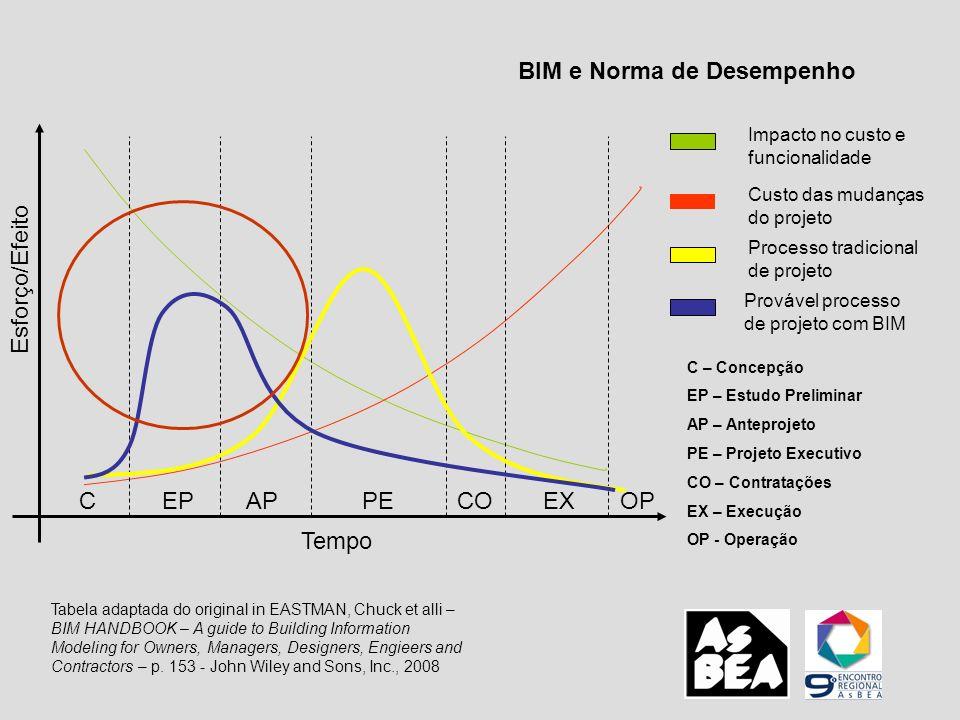 BIM e Norma de Desempenho CAPPECOEXOP Tempo Esforço/Efeito EP Impacto no custo e funcionalidade Custo das mudanças do projeto Processo tradicional de