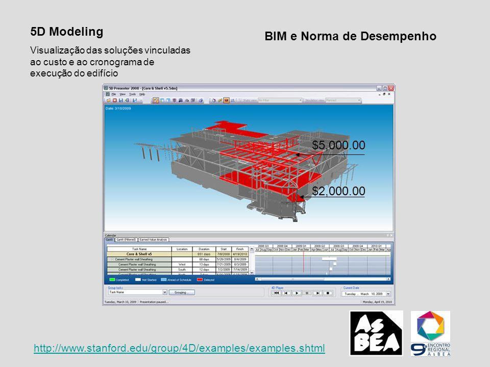 BIM e Norma de Desempenho 5D Modeling Visualização das soluções vinculadas ao custo e ao cronograma de execução do edifício http://www.stanford.edu/gr