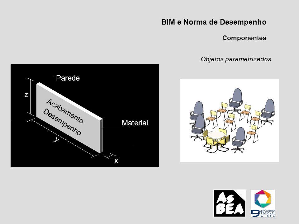 BIM e Norma de Desempenho Componentes Objetos parametrizados Parede Material Acabamento Desempenho x z y