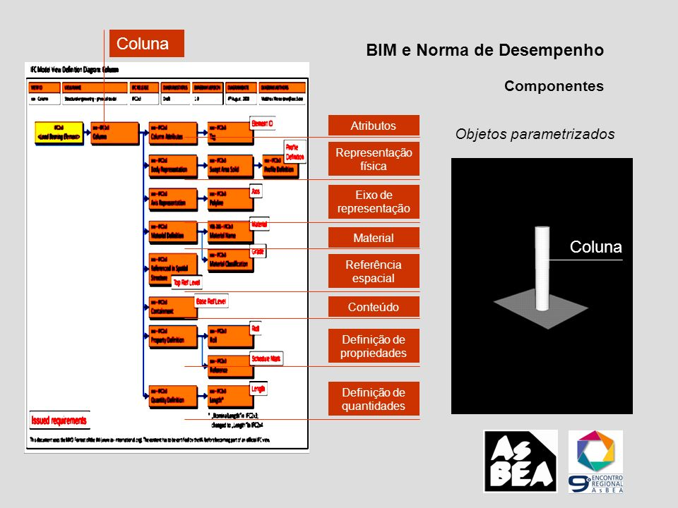 BIM e Norma de Desempenho Componentes Objetos parametrizados Coluna HEADER; FILE_DESCRIPTION (( ViewDefinition [CoordinationView, QuantityTakeOffAddOnView] ), 2;1 ); FILE_NAME ( example13fev.ifc , 2009-02-12T12:25:37 , ( Architect ), ( Building Designer Office ), IFC Engine DLL version 1.02 beta , IFC Engine DLL version 1.02 beta , The authorising person ); FILE_SCHEMA (( IFC2X3 )); ENDSEC; DATA; #1 = IFCPROJECT( 3e1B9XAg55NeJICzFimOMz , #2, Default Project , Description of Default Project , $, $, $, (#20), #7); #2 = IFCOWNERHISTORY(#3, #6, $,.ADDED., $, $, $, 1234448737); #3 = IFCPERSONANDORGANIZATION(#4, #5, $); #4 = IFCPERSON( ID001 , Bonsma , Peter , $, $, $, $, $); #5 = IFCORGANIZATION($, TNO , TNO Building Innovation , $, $); #6 = IFCAPPLICATION(#5, 0.10 , Test Application , TA 1001 ); #7 = IFCUNITASSIGNMENT((#8, #9, #10, #11, #15, #16, #17, #18, #19)); #8 = IFCSIUNIT(*,.LENGTHUNIT.,.MILLI.,.METRE.); #9 = IFCSIUNIT(*,.AREAUNIT., $,.SQUARE_METRE.); #10 = IFCSIUNIT(*,.VOLUMEUNIT., $,.CUBIC_METRE.); #11 = IFCCONVERSIONBASEDUNIT(#12,.PLANEANGLEUNIT., DEGREE , #13); #12 = IFCDIMENSIONALEXPONENTS(0, 0, 0, 0, 0, 0, 0); #13 = IFCMEASUREWITHUNIT(IFCPLANEANGLEMEASURE(1.745E-2), #14); #14 = IFCSIUNIT(*,.PLANEANGLEUNIT., $,.RADIAN.); #15 = IFCSIUNIT(*,.SOLIDANGLEUNIT., $,.STERADIAN.); #16 = IFCSIUNIT(*,.MASSUNIT., $,.GRAM.); #17 = IFCSIUNIT(*,.TIMEUNIT., $,.SECOND.); #18 = IFCSIUNIT(*,.THERMODYNAMICTEMPERATUREUNIT., $,.DEGREE_CELSIUS.); #19 = IFCSIUNIT(*,.LUMINOUSINTENSITYUNIT., $,.LUMEN.);...