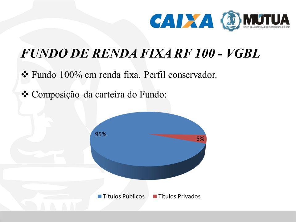 Fundo 100% em renda fixa. Perfil conservador. Composição da carteira do Fundo: FUNDO DE RENDA FIXA RF 100 - VGBL