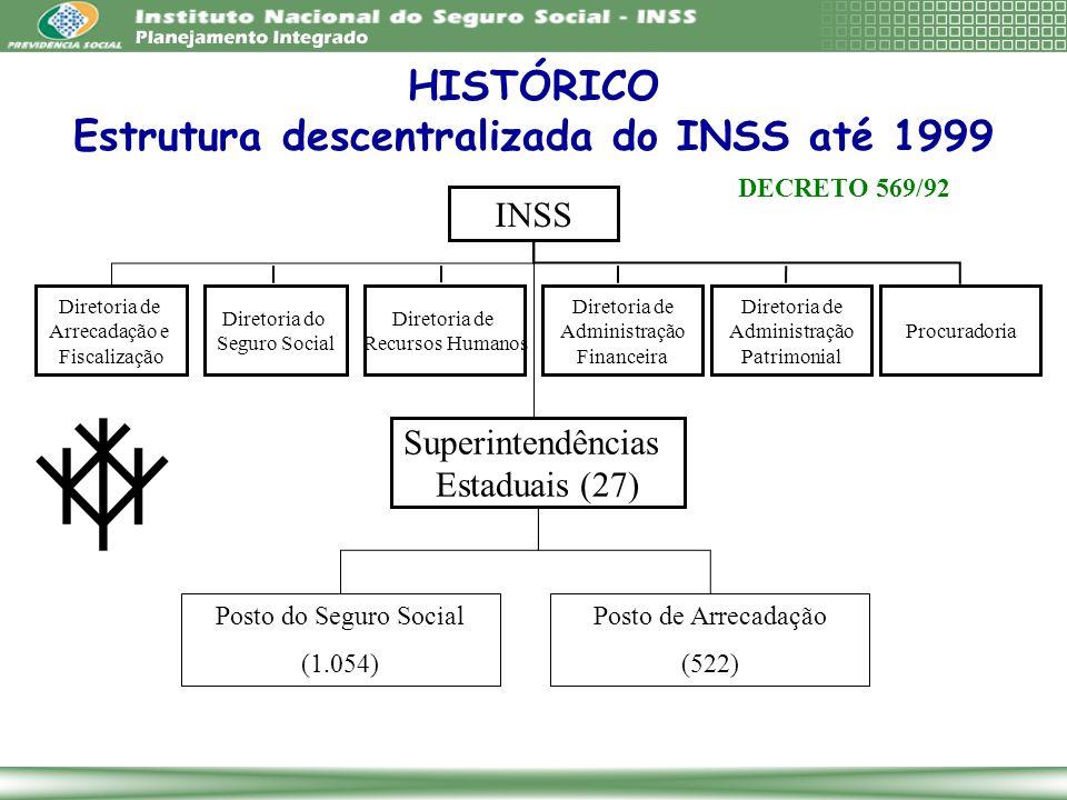 HISTÓRICO Estrutura descentralizada do INSS até 1999 Superintendências Estaduais (27) INSS Diretoria de Arrecadação e Fiscalização Diretoria do Seguro