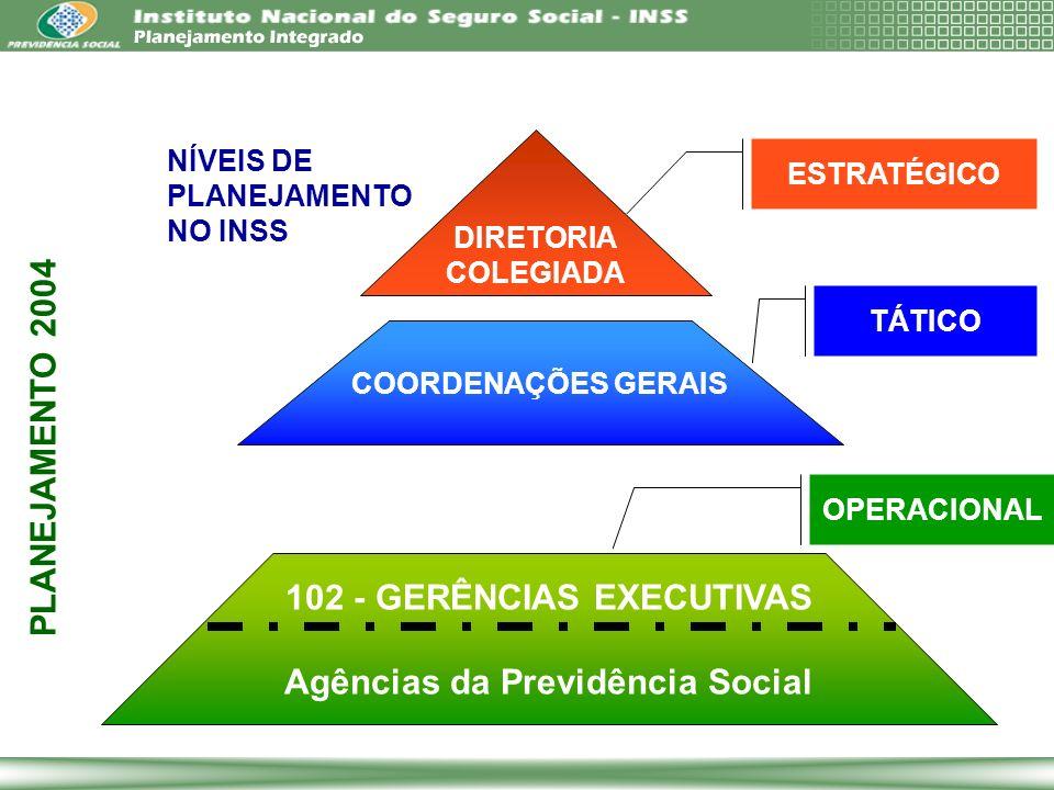 DIRETORIA COLEGIADA ESTRATÉGICO COORDENAÇÕES GERAIS TÁTICO 102 - GERÊNCIAS EXECUTIVAS Agências da Previdência Social OPERACIONAL NÍVEIS DE PLANEJAMENT