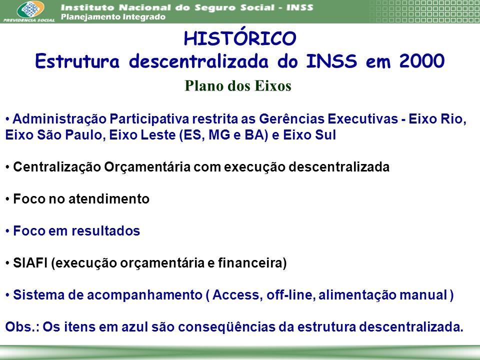 Administração por Resultados Descentralização Decisória e Orçamentária Administração Participativa Avaliação de Desempenho Transparência Foco no cidadão (cliente) HISTÓRICO Princípios do Planejamento do INSS a partir de 2001