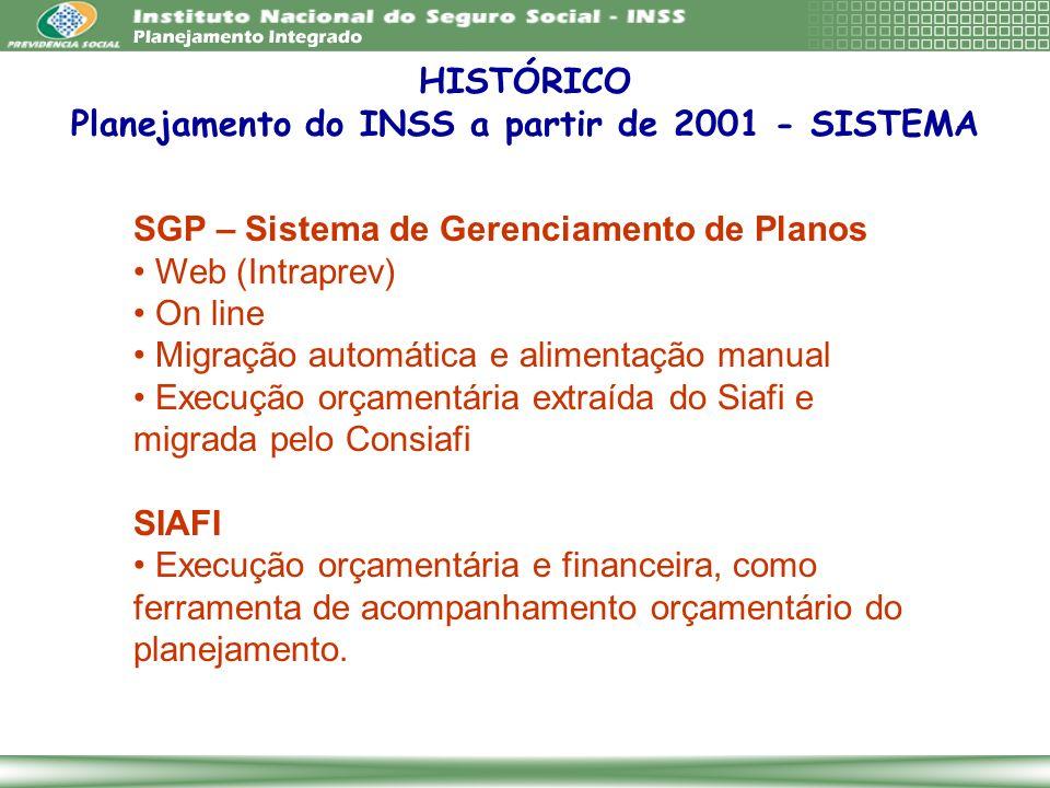 SGP – Sistema de Gerenciamento de Planos Web (Intraprev) On line Migração automática e alimentação manual Execução orçamentária extraída do Siafi e mi