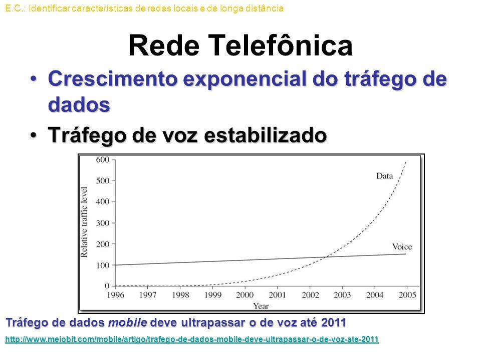 Rede Telefônica Crescimento exponencial do tráfego de dadosCrescimento exponencial do tráfego de dados Tráfego de voz estabilizadoTráfego de voz estab