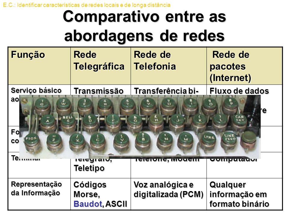 Comparativo entre as abordagens de redes Função Rede Telegráfica Rede de Telefonia Rede de pacotes (Internet) Rede de pacotes (Internet) Serviço básic