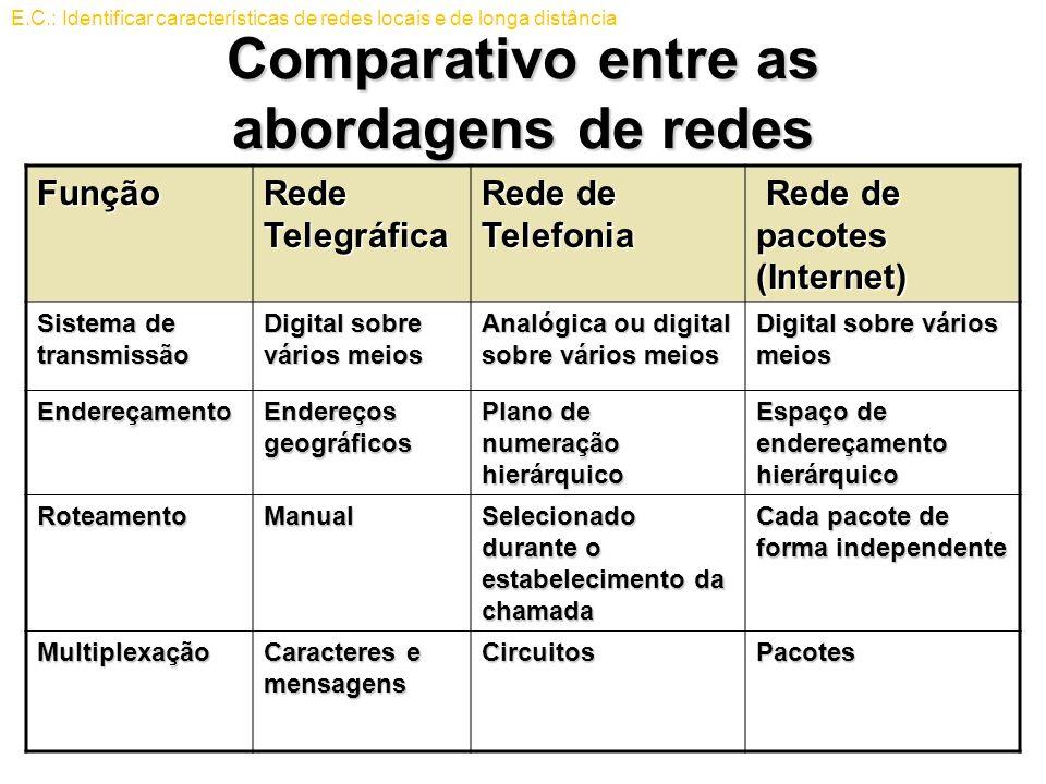 Comparativo entre as abordagens de redes Função Rede Telegráfica Rede de Telefonia Rede de pacotes (Internet) Rede de pacotes (Internet) Sistema de tr