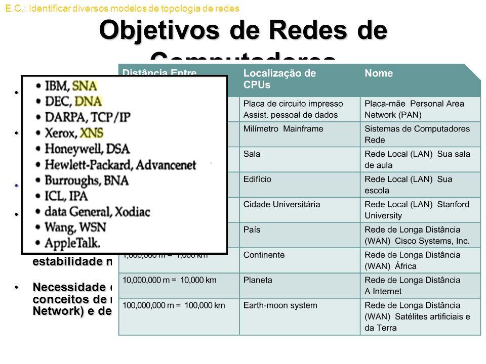 Objetivos de Redes de Computadores No início dos anos 80, as tecnologias de rede que surgiram tinham sido criadas usando diferentes implementações de