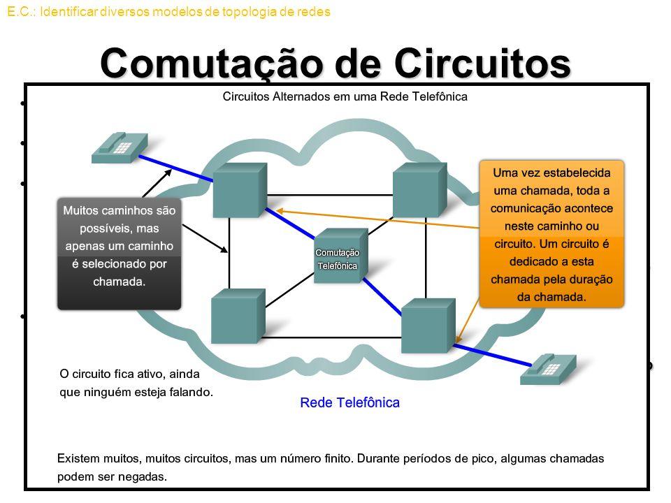 Comutação de Circuitos Redes orientadas à conexão de comutação de circuitoRedes orientadas à conexão de comutação de circuito Forma utilizada pela red